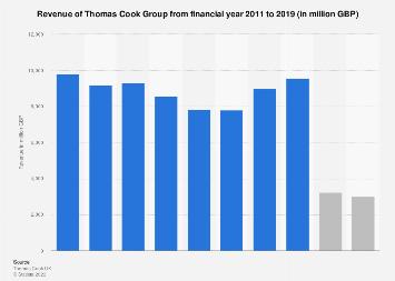 Thomas Cook Group revenue 2011-2017