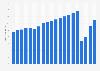 Global air traffic - number of flights 2004-2019
