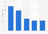 Chiffre d'affaires de RoyalDutchShell par secteur d'activité 2011-2018