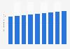 Nombre total d'ordonnances de médicaments vendus au détail délivrées chaque année auxÉtats-Unis2013-2021