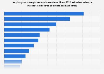 Valeur de marché des plus grands conglomérats du monde 2019