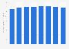 Recettes issues de l'industrie radiophonique auCanada2007-2014