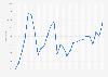 Performance annuelle de l'indice Euro Stoxx 50 1995-2019