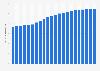 Population mondiale: prévision du développement 2015-2100