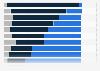 Mariage interracial aux États-Unis en 2013