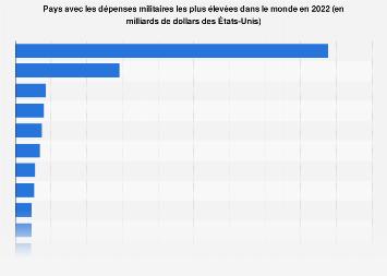 Pays avec les dépenses militaires les plus élevées en 2017