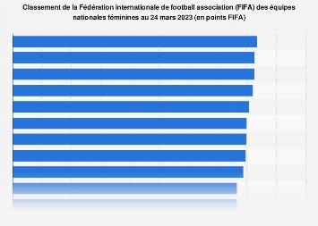 Classement FIFA des équipes nationales de football féminin 2019