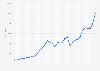 Dow Jones : indice aux États-Unis 1986-2018