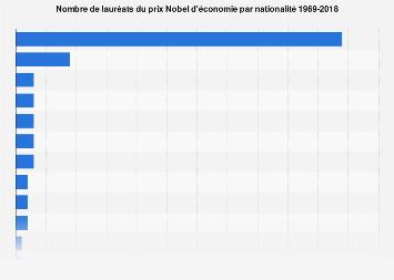 Lauréats du prix Nobel d'économie par nationalité 1969-2018