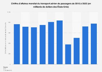 Trafic aérien de passagers : valeur des ventes dans le monde 2004-2017