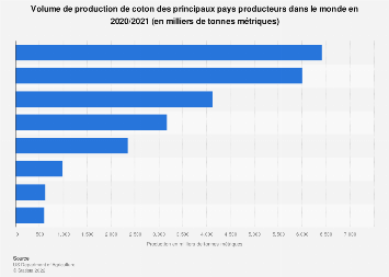 Production mondiale de coton par pays 2017-2018