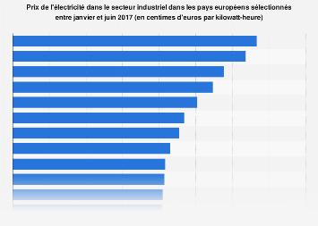 Prix de l'électricité secteur industriel: pays sélectionnés en Europe 2017