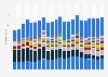 Ventes mondiales de téléphones mobiles par trimestre 2010-2015, par fournisseur