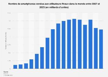 Ventes mondiales de smartphones aux utilisateurs finaux 2007-2018