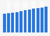 Produit intérieur brut (PIB) par habitant aux États-Unis 2014-2024