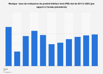 Taux de croissance du produit intérieur brut au Mexique 2012-2022