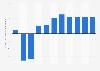 Taux de croissance du produit intérieur brut au Brésil 2014-202