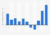 Balance commerciale du Brésil 2007-2017