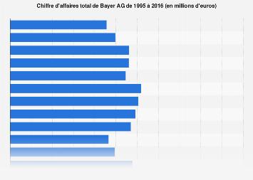 Chiffre d'affaires de Bayer AG 1995-2016