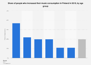 Share of people who increased their music consumption in Finland 2018, by age group