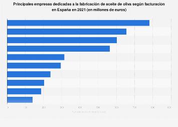 Empresas líderes del sector de aceite de oliva en España en 2017, por facturación