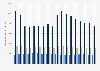 Exxon Mobil : débit de production des activités amont 2001-2018