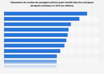 Nombre de passagers aériens dans les principaux aéroports mondiaux 2016