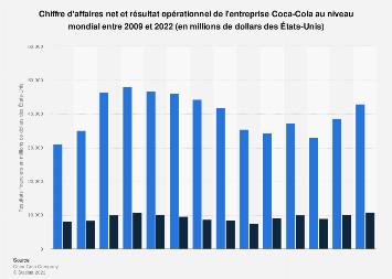 Chiffre d'affaires net et résultat opérationnel de Coca-Cola dans le monde 2009-2017