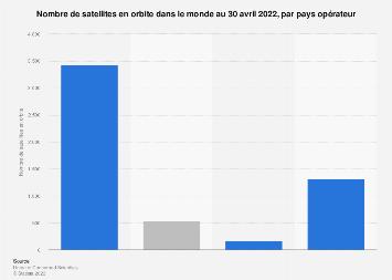 Nombre de satellites en orbite par pays à l'échelle mondiale 2018