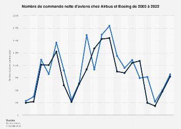 Airbus et Boeing : commandes d'avions 2003-2016