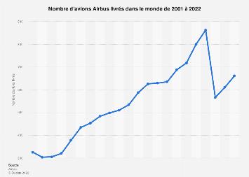 Livraisons d'avions Airbus dans le monde 2001–2016