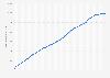 Nombre d'utilisateurs actifs de Facebook par trimestre dans le monde 2008-2019