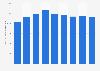 Production mondiale de plomb raffiné 2010-2018