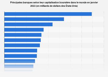 Principales banques par capitalisation boursière dans le monde 2019