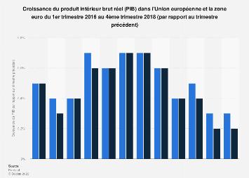 Croissance du PIB dans l'UE la zone euro par rapport au trimestre précédent 2018