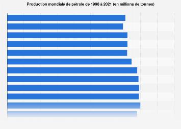 Production mondiale de pétrole : 1998-2018