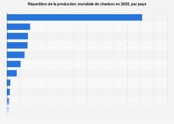 Production de charbon : répartition mondiale par pays 2017