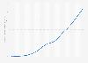 Chiffre d'affaires publicitaire des sites Google en 2001 – 2015