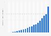 Chiffre d'affaires publicitaire annuel de Google 2001–2018