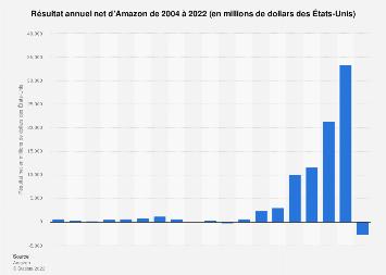 Amazon: résultat annuel net 2004–2017
