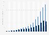 Chiffre d'affaires d'Amazon par segment 2006-2018