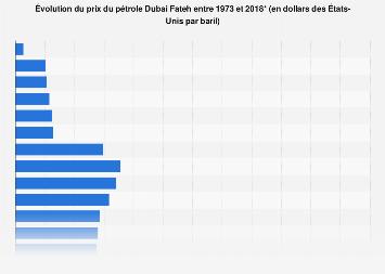 Prix du pétrole de Dubai Fateh, 1973-2018