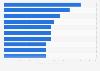 Pics des dépenses de commerce en ligne journalières des fêtes2015 aux États-Unis