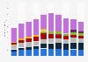 Expéditions mondiales de PC par fournisseur2006-2015