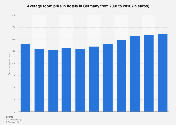 Price per room in hotels in Germany 2008-2018