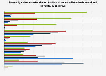 Audience market share of radio stations in the Netherlands 2018, by age group