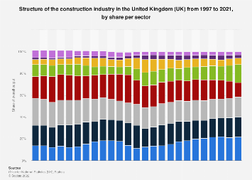 Structure of the construction industry in the UK 2017, by sector share