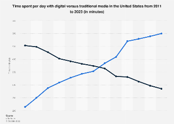 Time spent with digital vs. traditional media in the U.S. 2011-2017