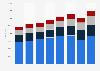 Nombre de salariés du groupe Dior par CSP au niveau mondial 2015-2018