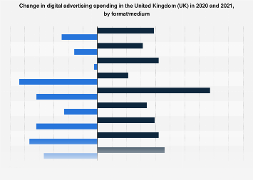 Digital advertising spend growth rate in the United Kingdom (UK) 2016, by format